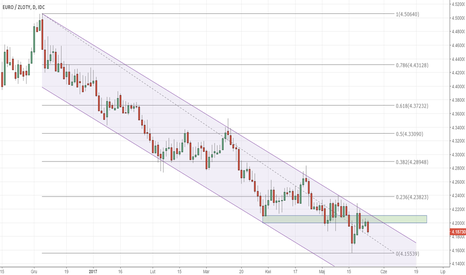 EURPLN: EUR/PLN – sprzedajemy poniżej 4.20?