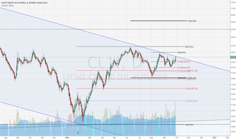 CL1!: OIL at a key spot