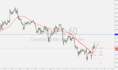 CADJPY: Possible 2618 trade!