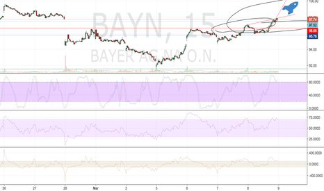 BAYN: BUY BAYER AG before it hits the 100€ mark again ppz