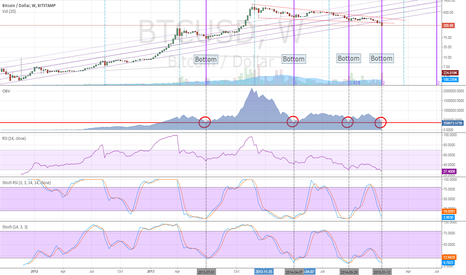 BTCUSD: Bitcoin has reached its bottom (According to Fib Time Zone &OBV)