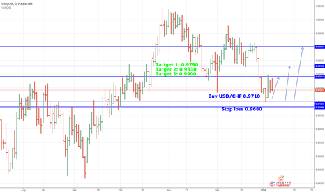 USDCHF: USD/CHF Bullish