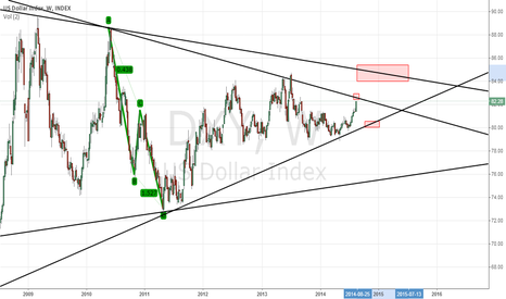 DXY: US Index review