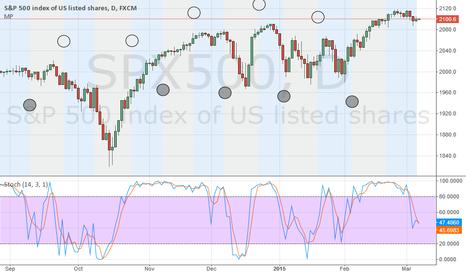 SPX500: chart
