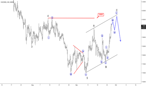 USDNOK: Elliott Wave Analysis: USDNOK Searching For Resistance