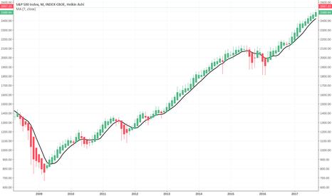 SPX: Heikin-Ashi Monthly Trend Strategy