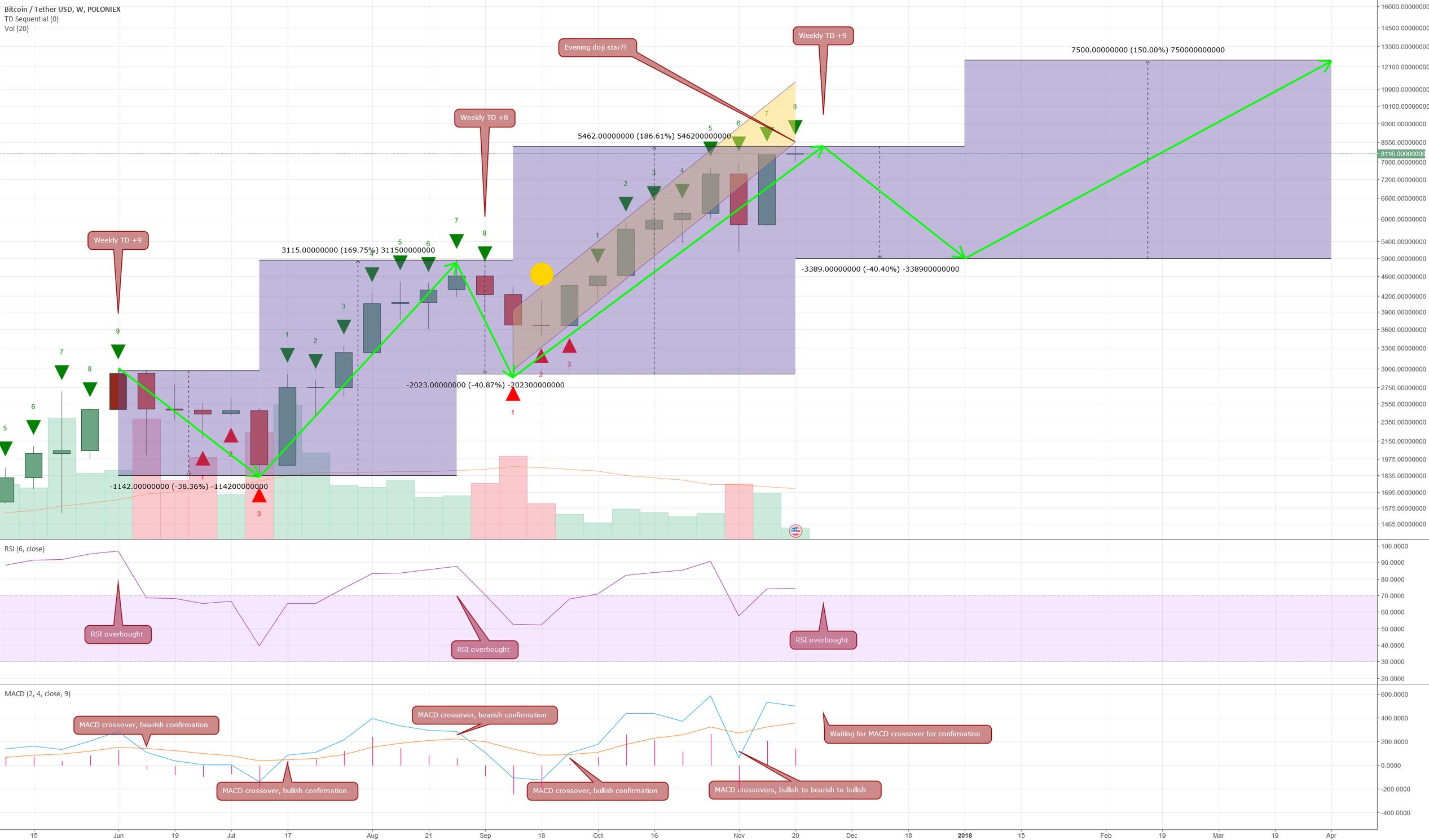[Short] BTC bearish signals, how to hedge