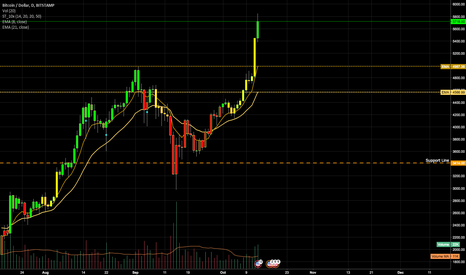 BTCUSD: Is it time to buy Bitcoin (BTC)?