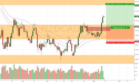 NZDCAD: NZD/CAD Daily Update (12/1/17)
