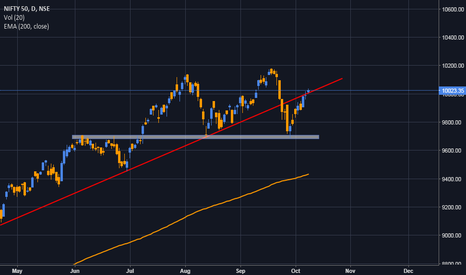 NIFTY: Nifty Breaking Resistance
