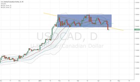 USDCAD: USDCAD - Signs of shorting.