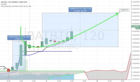 BATBTC: #BAT drawing from the BAT cave, target 0.00007374 BTC