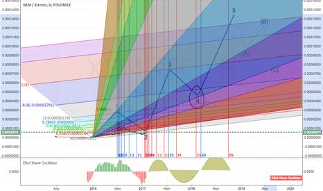 XEMBTC: Перспективы роста NEM XEM 2000%?