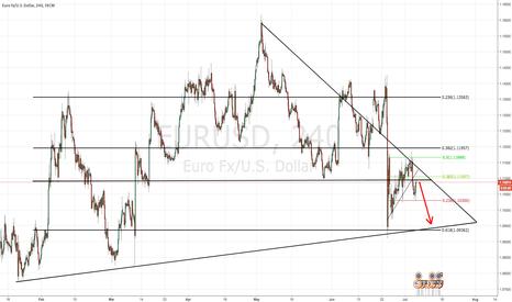"""EURUSD: 7/6/16 - EUR/USD - SHORT """" NFP / UNEMPLOYMENT """""""