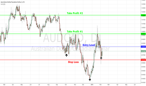 AUDCAD: Trend Reversal on AUD/CAD... Inverted Head & Shoulders