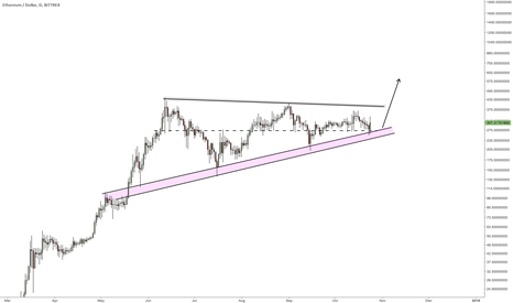 ETHUSD: Geometric pattern developing in Ethereum