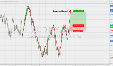 AUDJPY: Long position to open at AUD/JPY