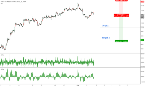 GER30: short term sell with T 9900 and S10500