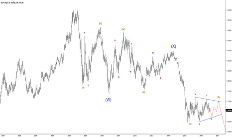 EURUSD: EURUSD update - setting up for new lows