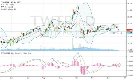 TWTR: TWTR's Bearish Setup