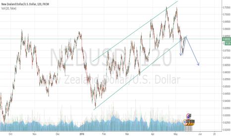 NZDUSD: NZDUSD channel breakout + retest; large downside possible