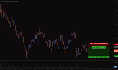 B61!: GBP Short