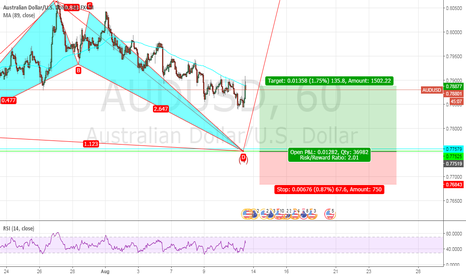 AUDUSD: buy opportunity of audusd