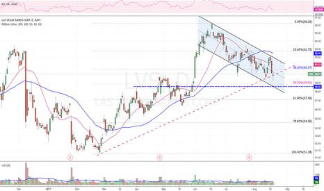 LVS: Short below 50% , bounced so far