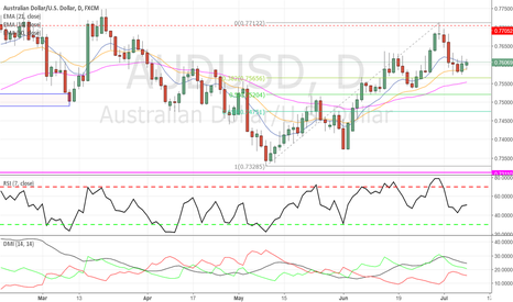 AUDUSD: AUDUSD - Long opportunity