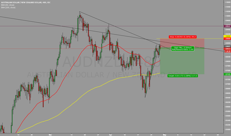 AUDNZD: AUDNZD rejected by monthly and 4 hr trendlines