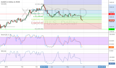 XAUUSD: GOLD: TOWARDS1180: Short time LONG? BUT long time SHORT for SURE