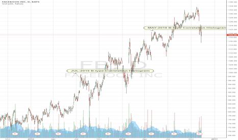 FB: FB correlation histogram