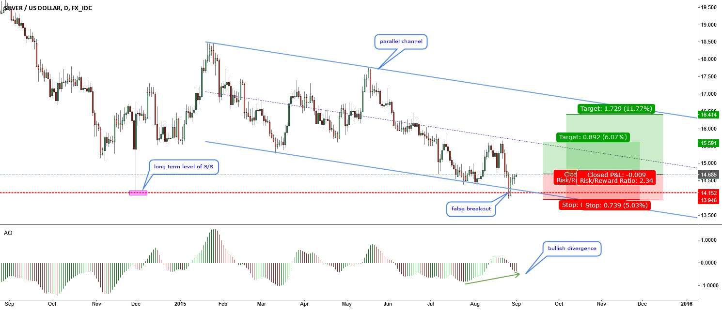 XAGUSD-Still bullish-False breakout