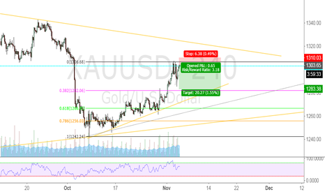 XAUUSD: GOLD short against the trend.