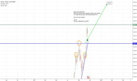 BTCUSD: Bitcoin - chart says 7k coming