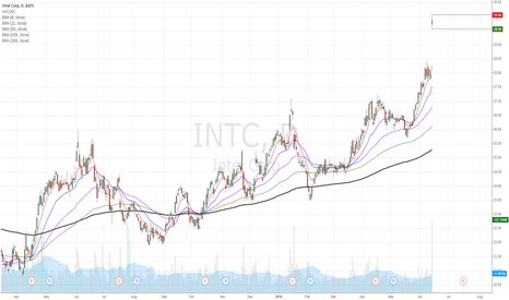 INTC: ITNC gap up on upside guidance