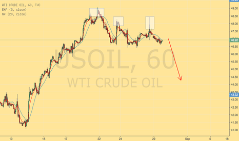USOIL: OIL TRIPLE TOP
