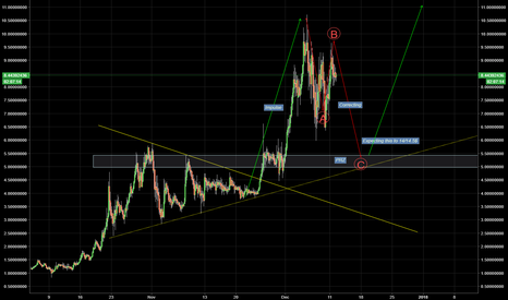 VTCUSD: VTCUSD Long - Possible entry point!