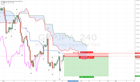 GBPJPY: Nice risk reword on GBP/JPY