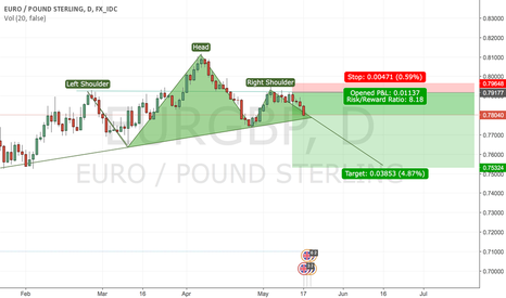 EURGBP: EUR/GBP - HEAD AND SHOULDERS