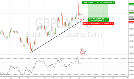 GBPCAD: Swing Swing Swing ! GBPJPY Bulls are out