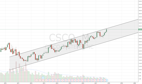 CSCO: Denied at top of the channel