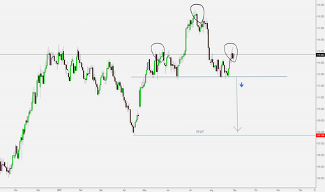 CHFJPY: CHFJPY POTENTIAL  HEAD AND SHOULDER