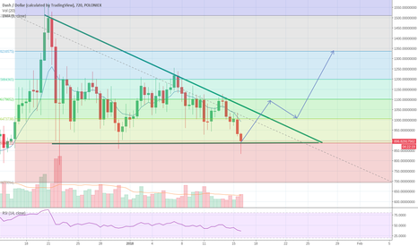 DASHUSD: DASH reaching support at 900$. A good entering position