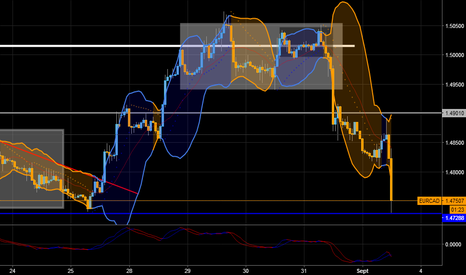 EURCAD: EUR CAD Support en test