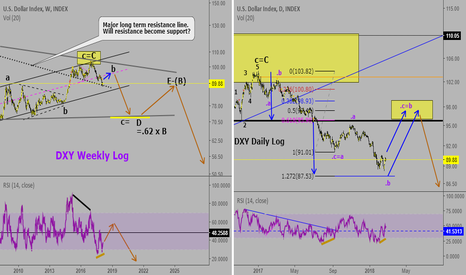 DXY: Follow up on the US Dollar:Another bounce up coming?