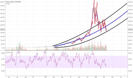 BTCUSD: Bitcoin trend prediction