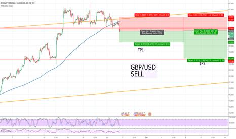 GBPUSD: ZP_FOREX, GBP/USD, H1, SELL