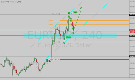 EURUSD: EUR/USD BUY but wait for confirmation