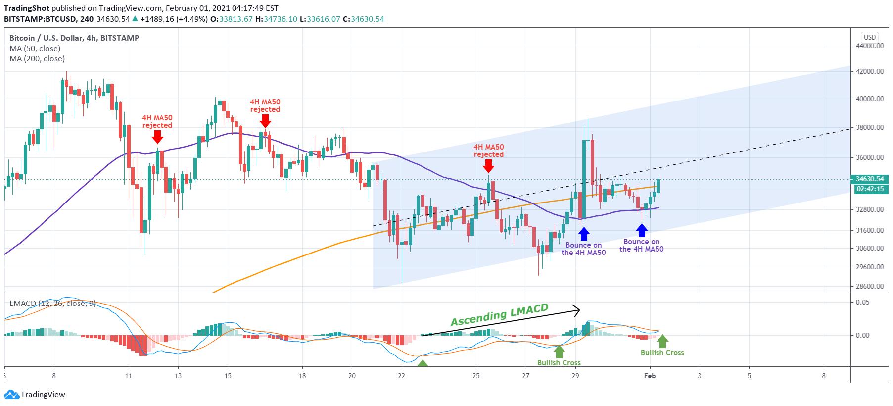 btc short chart tradingview